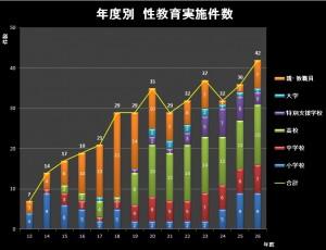 2)H13~H26年度グラフ